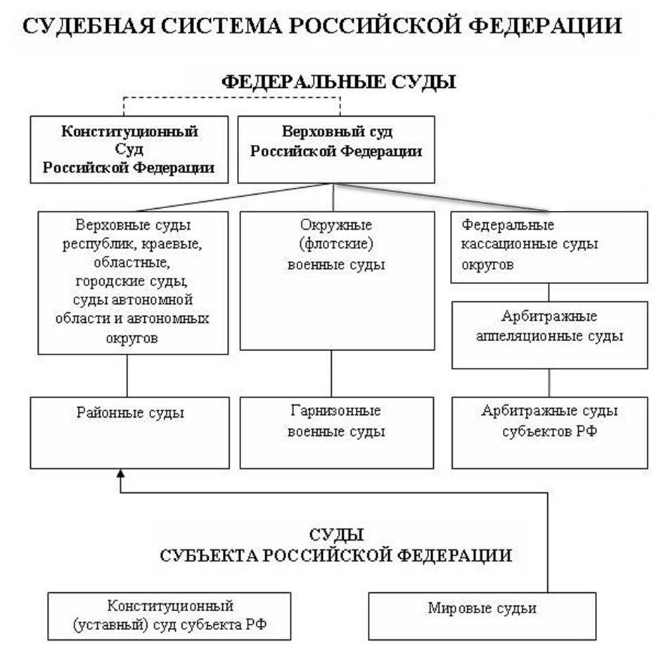 Суда присяжных в различных правовых системах мира в таблице место ничуть